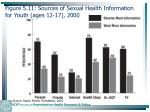 figure 5 11 sources of sexual health information for youth ages 12 17 2000