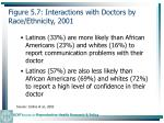 figure 5 7 interactions with doctors by race ethnicity 2001127