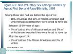 figure 6 5 non voluntary sex among females by age at first sex and race ethnicity 1995148