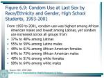 figure 6 9 condom use at last sex by race ethnicity and gender high school students 1993 2001156