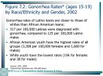 figure 7 2 gonorrhea rates ages 15 19 by race ethnicity and gender 2002178