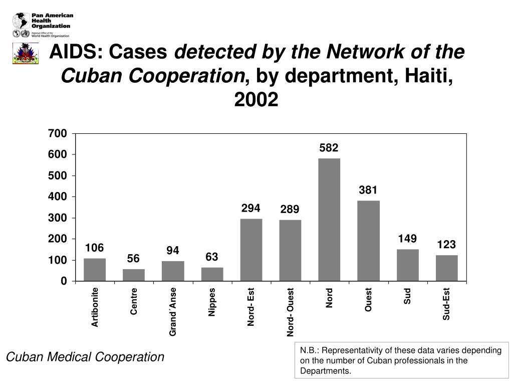 AIDS: Cases