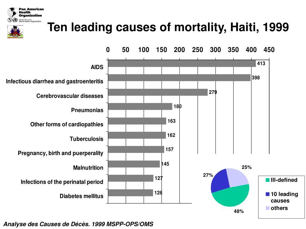 Ten leading causes of mortality, Haiti, 1999