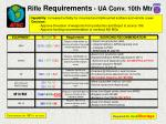 rifle requirements ua conv 10th mtn