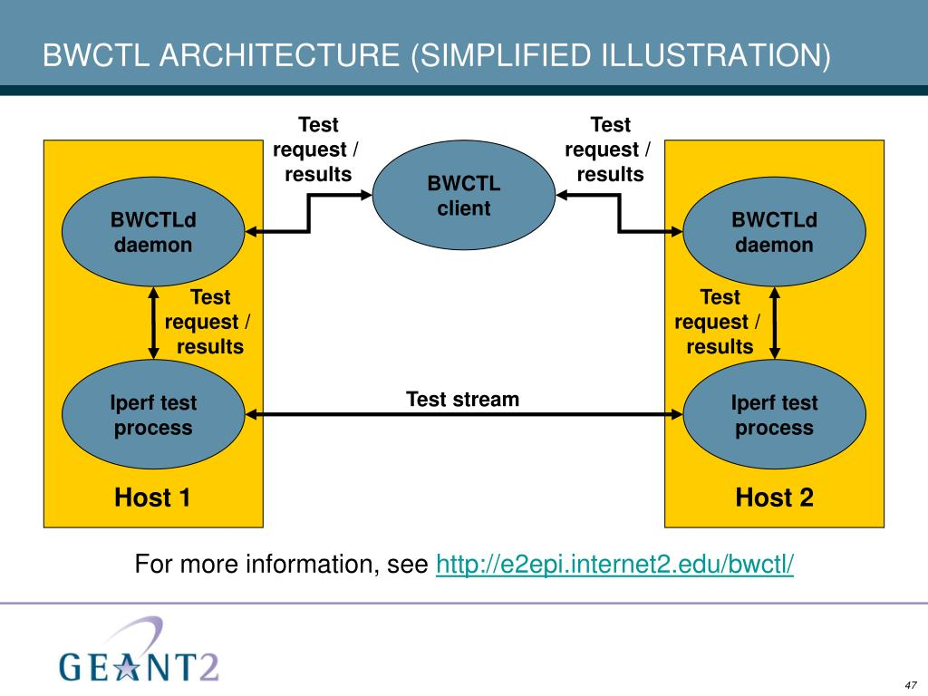 BWCTL ARCHITECTURE (SIMPLIFIED ILLUSTRATION)