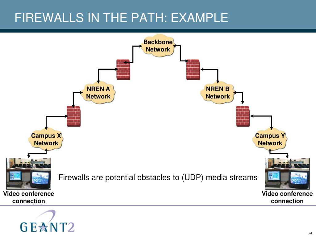 FIREWALLS IN THE PATH: EXAMPLE