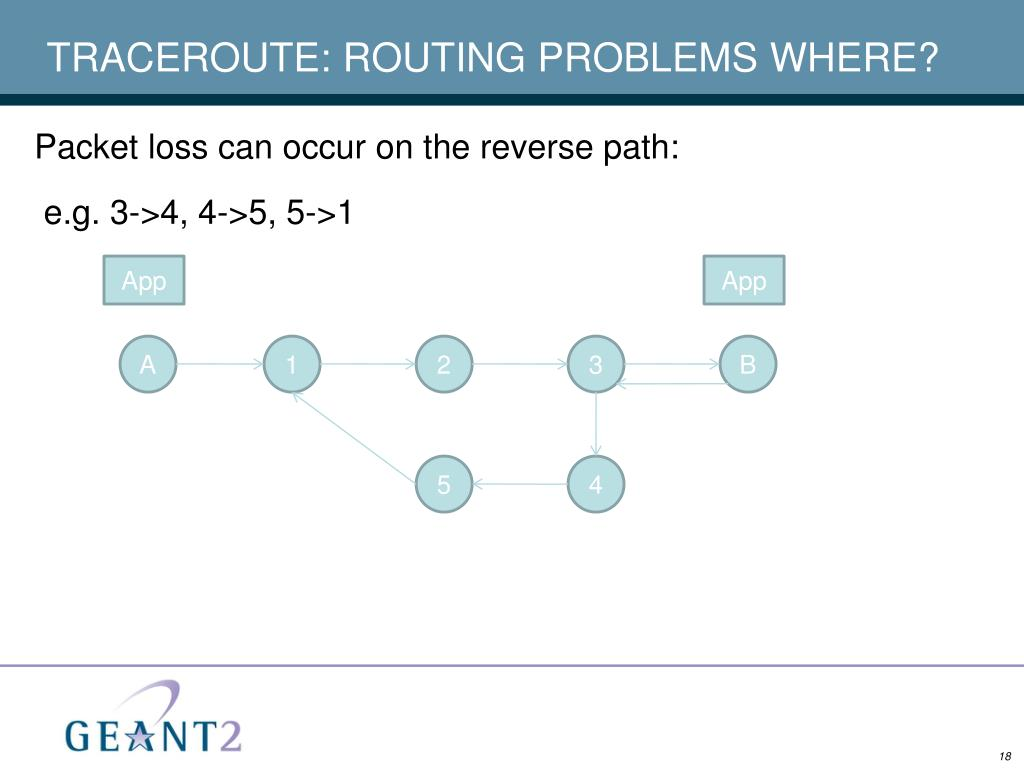 TRACEROUTE: ROUTING PROBLEMS WHERE?