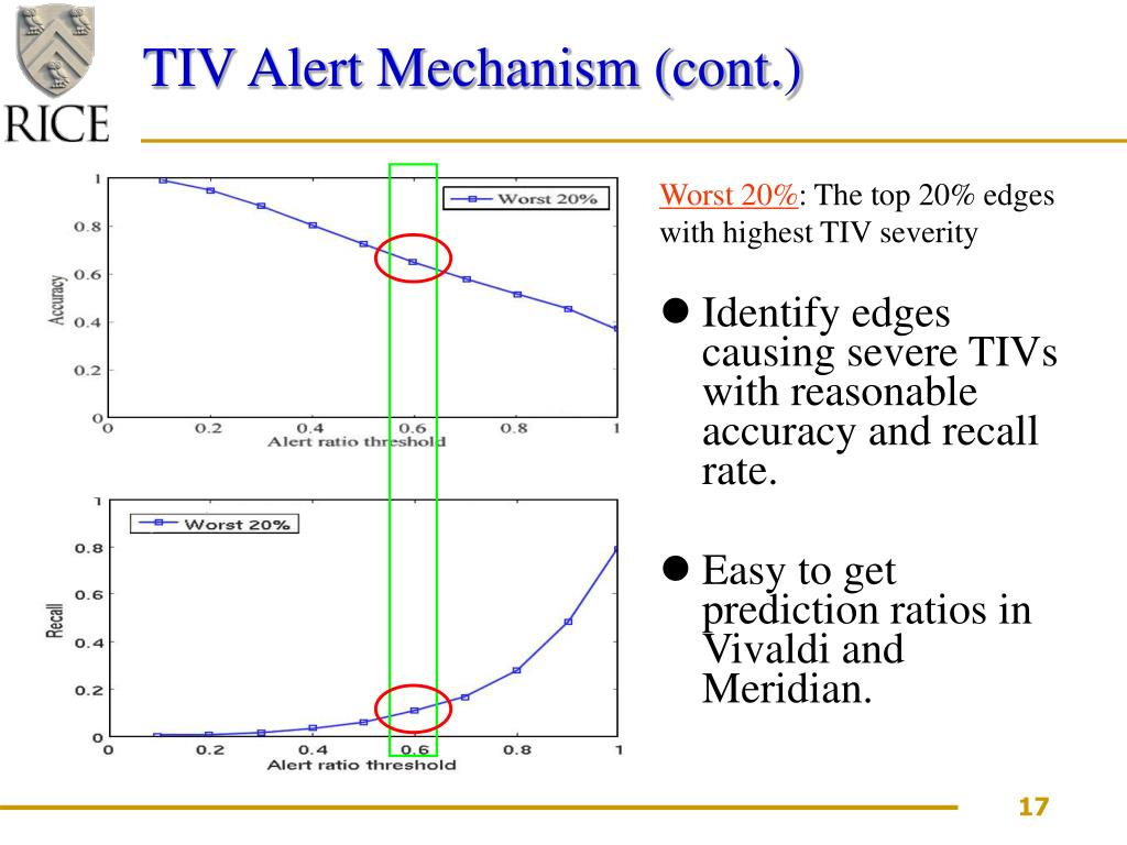 TIV Alert Mechanism (cont.)