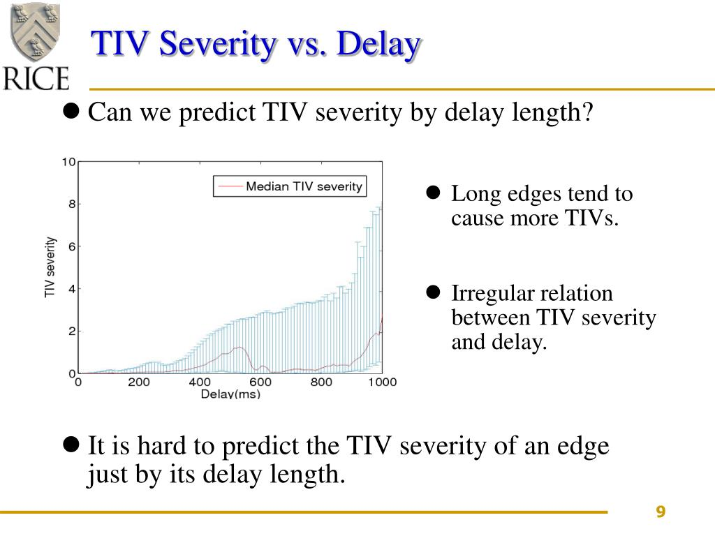 TIV Severity vs. Delay