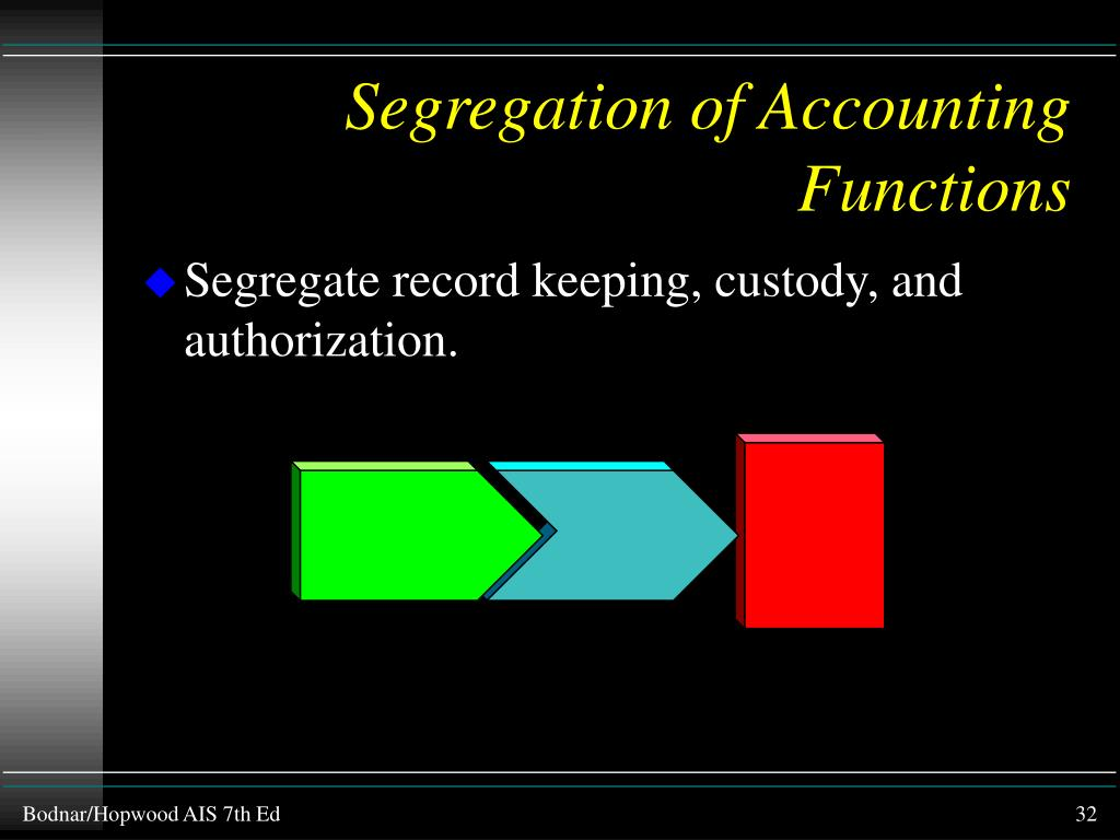 Segregation of Accounting Functions