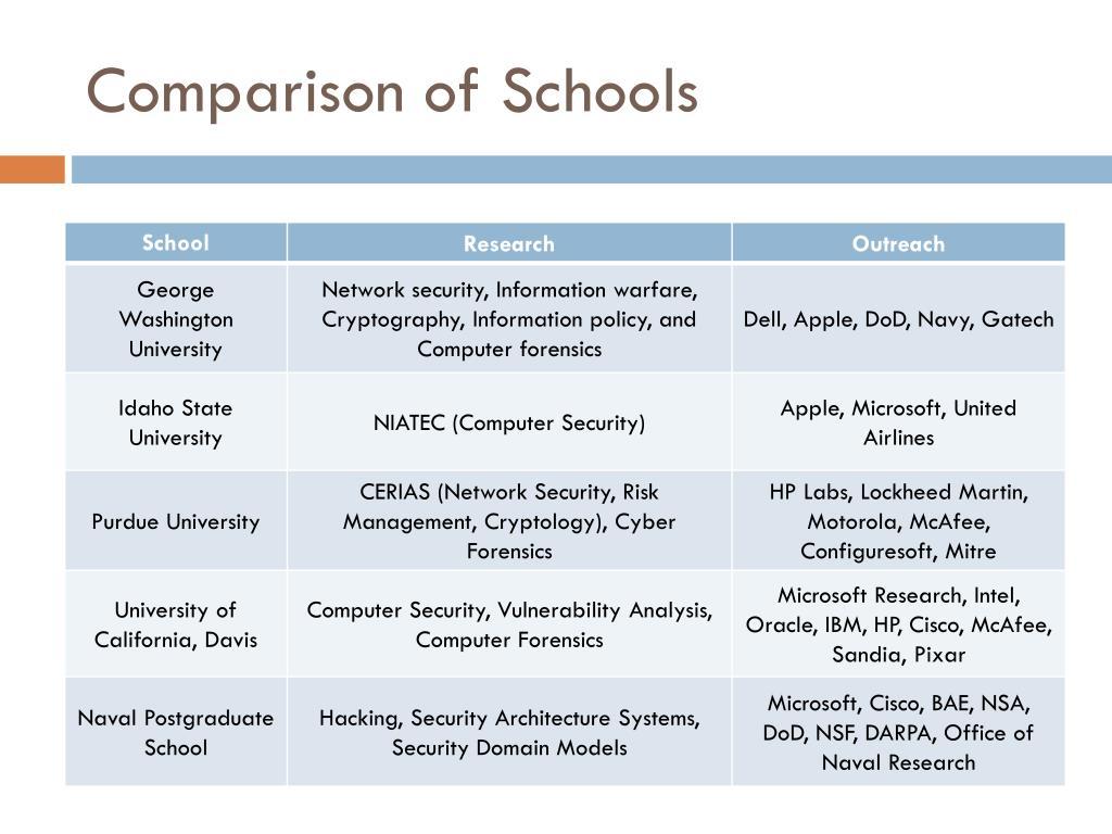 Comparison of Schools