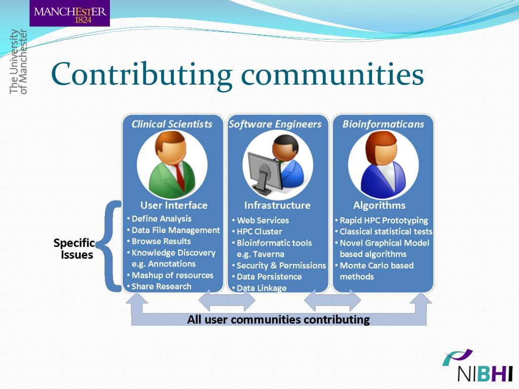 Contributing communities