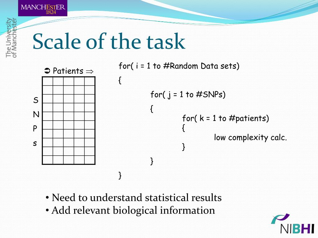 Scale of the task