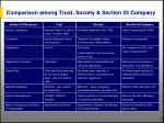 comparison among trust society section 25 company