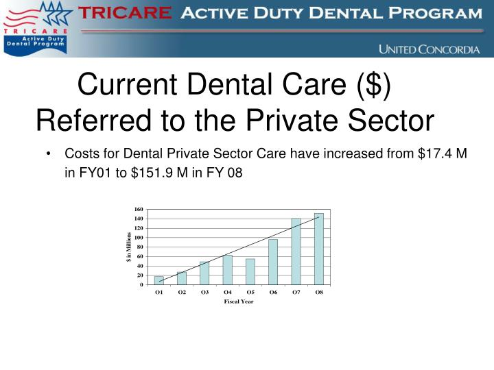 Current dental care referred to the private sector