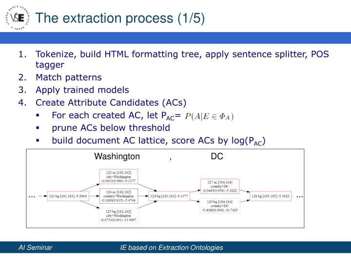 The extraction process (1/5)