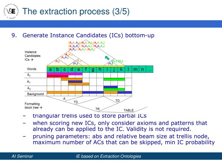 The extraction process (3/5)