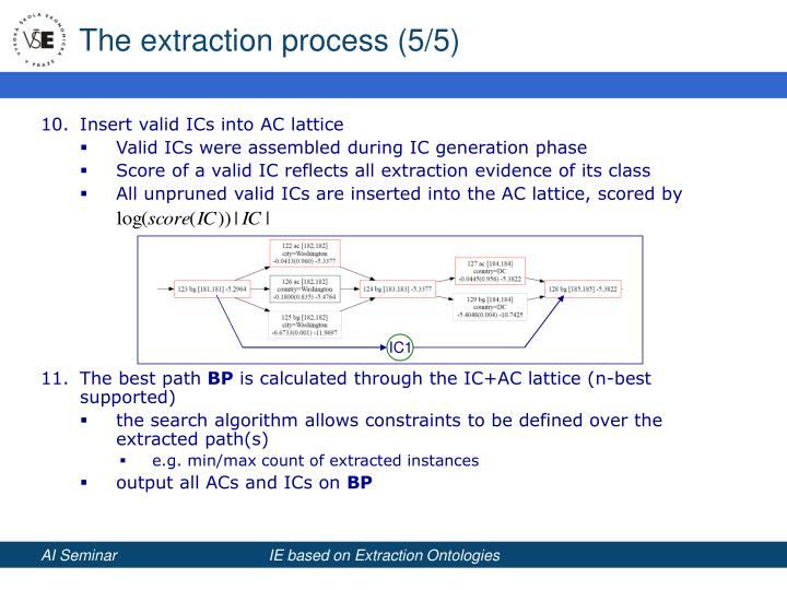 The extraction process (5/5)