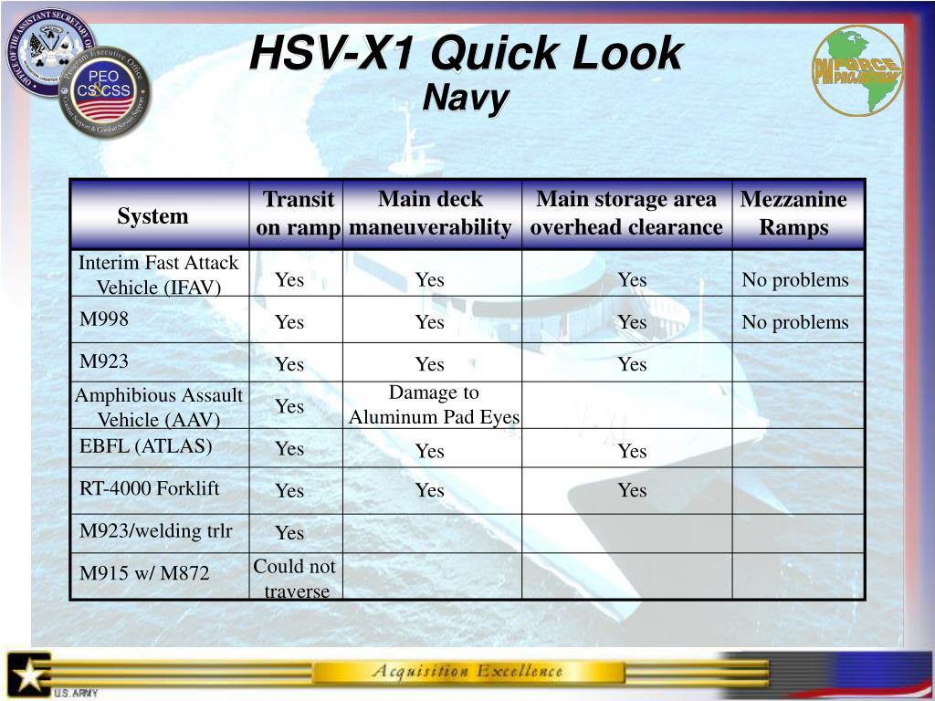 HSV-X1 Quick Look