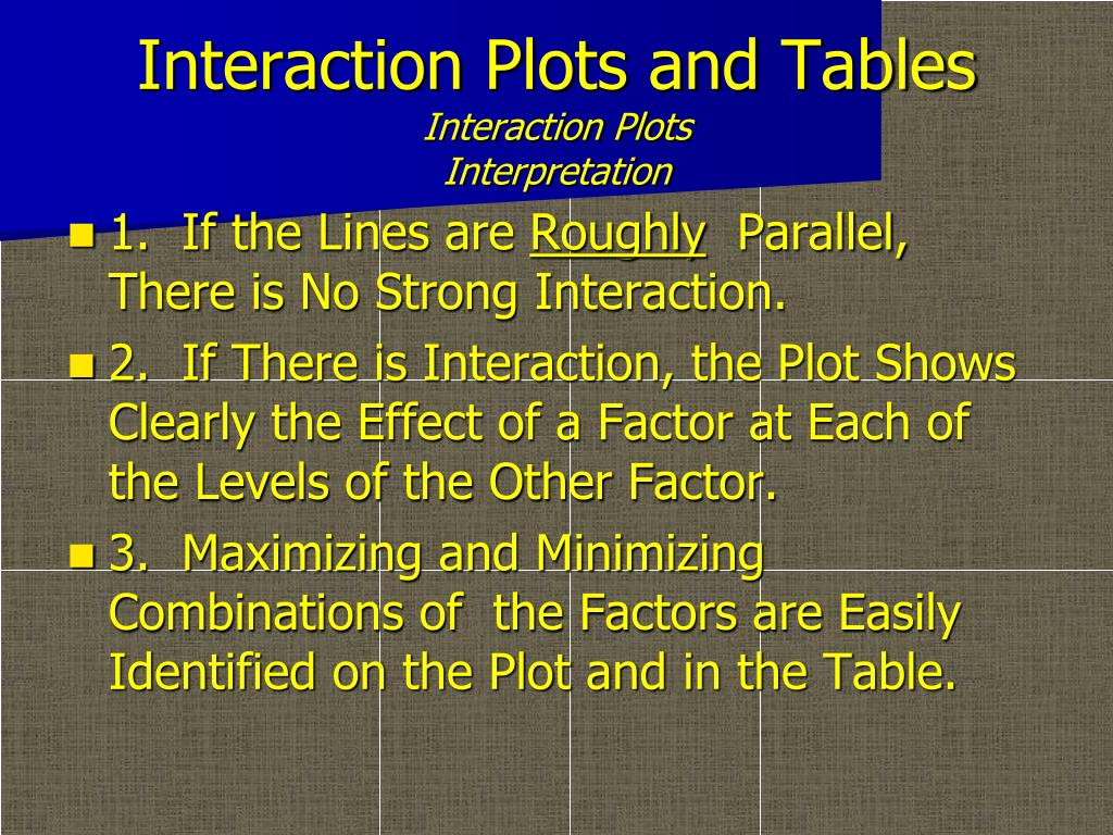 Interaction Plots and Tables