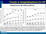 trends in hospitalisations for hf