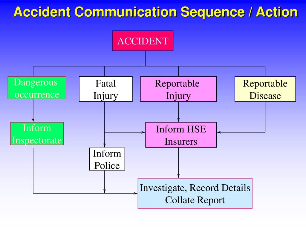 Accident Communication Sequence / Action