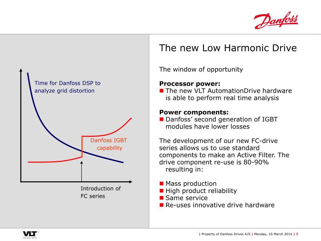 The new Low Harmonic Drive