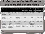 5 comparaci n de diferentes especies del genero homo