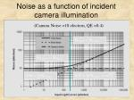 noise as a function of incident camera illumination