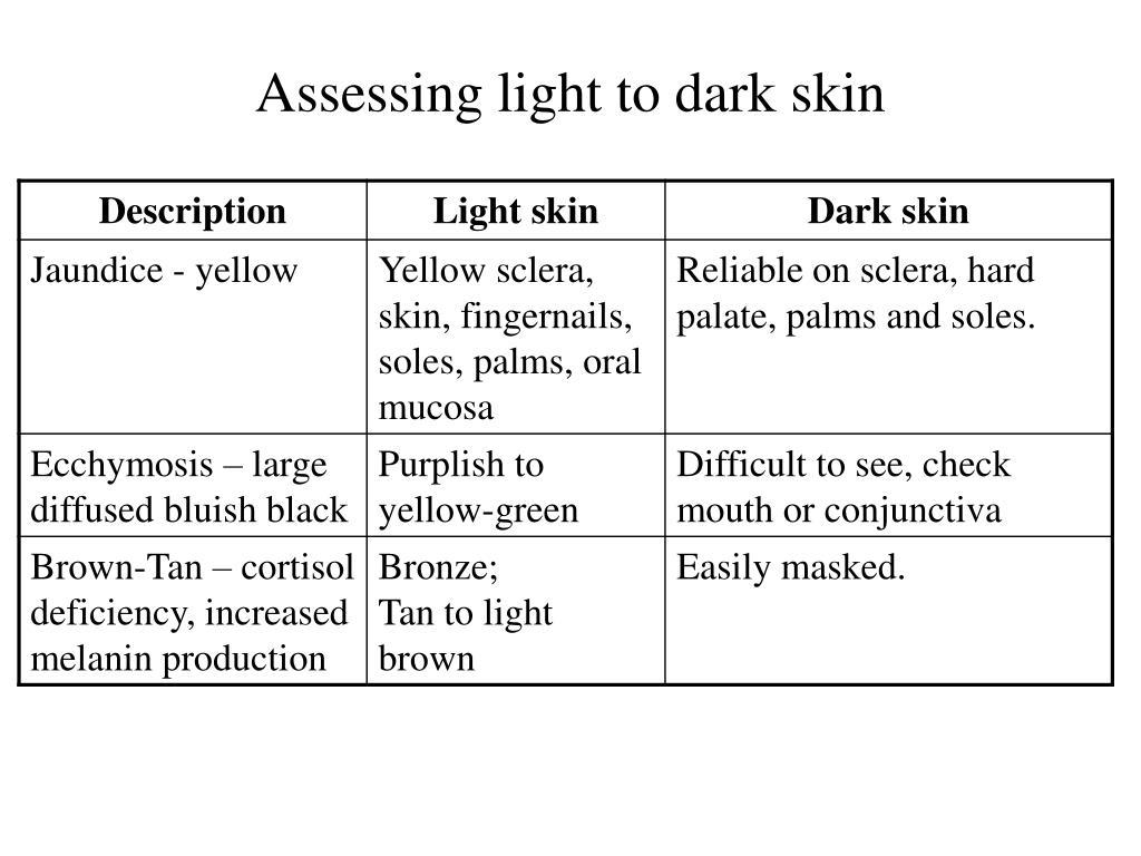 Assessing light to dark skin