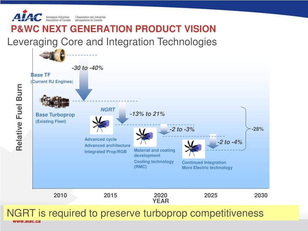 P&WC NEXT GENERATION PRODUCT VISION