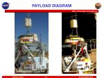 payload diagram