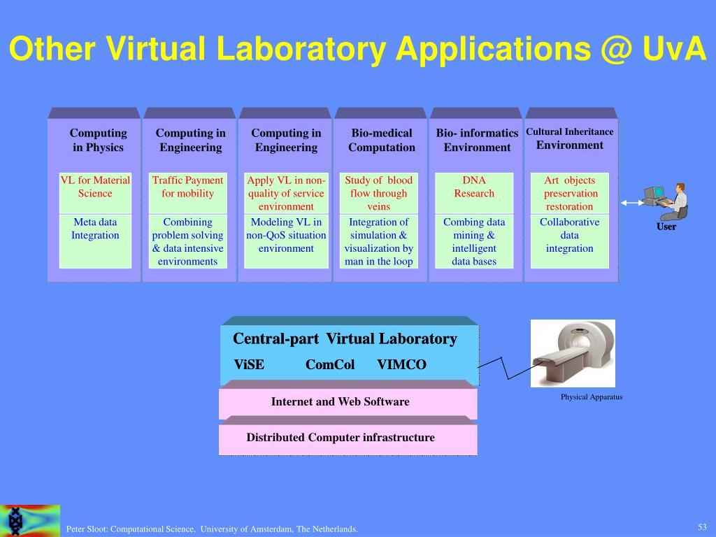 Other Virtual Laboratory Applications @ UvA