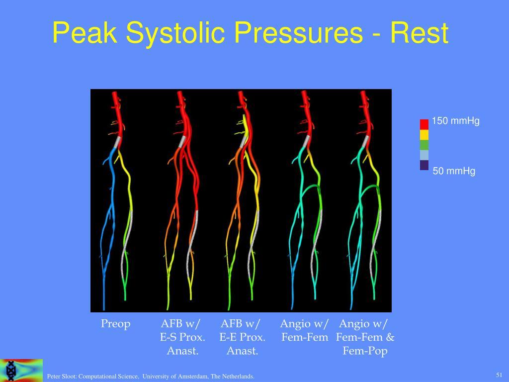 Peak Systolic Pressures - Rest