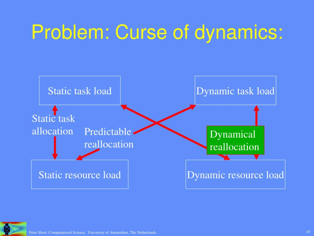 Problem: Curse of dynamics: