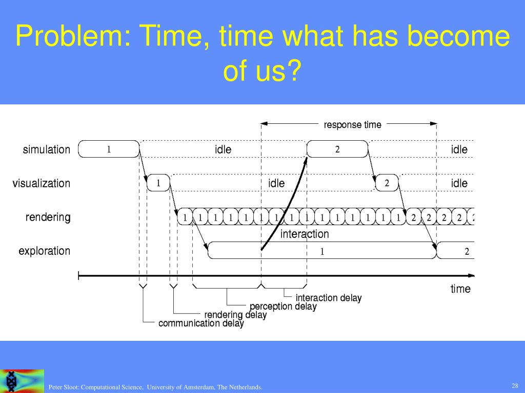Problem: Time, time what has become of us?