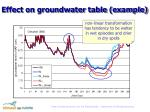 effect on groundwater table example