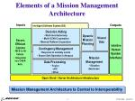 elements of a mission management architecture