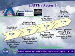 unite access 5