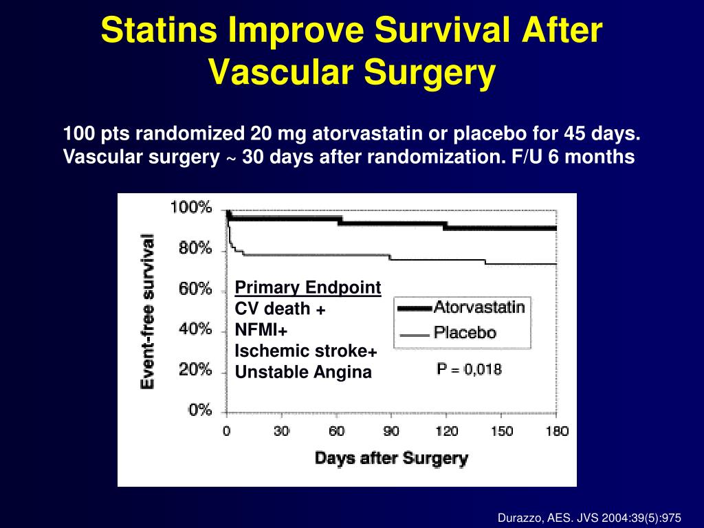Statins Improve Survival After Vascular Surgery