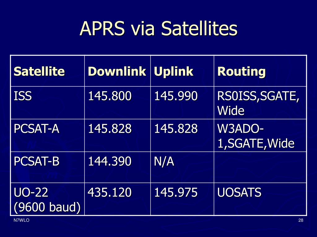 APRS via Satellites