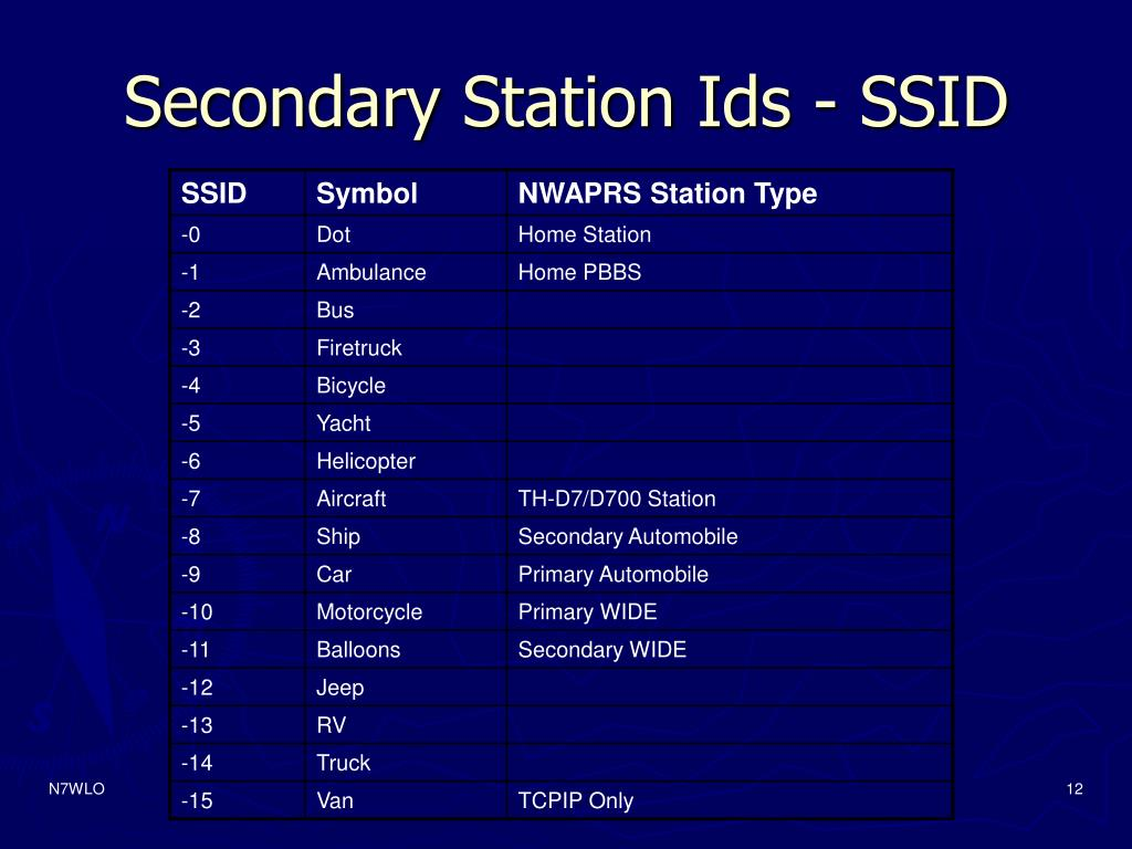 Secondary Station Ids - SSID