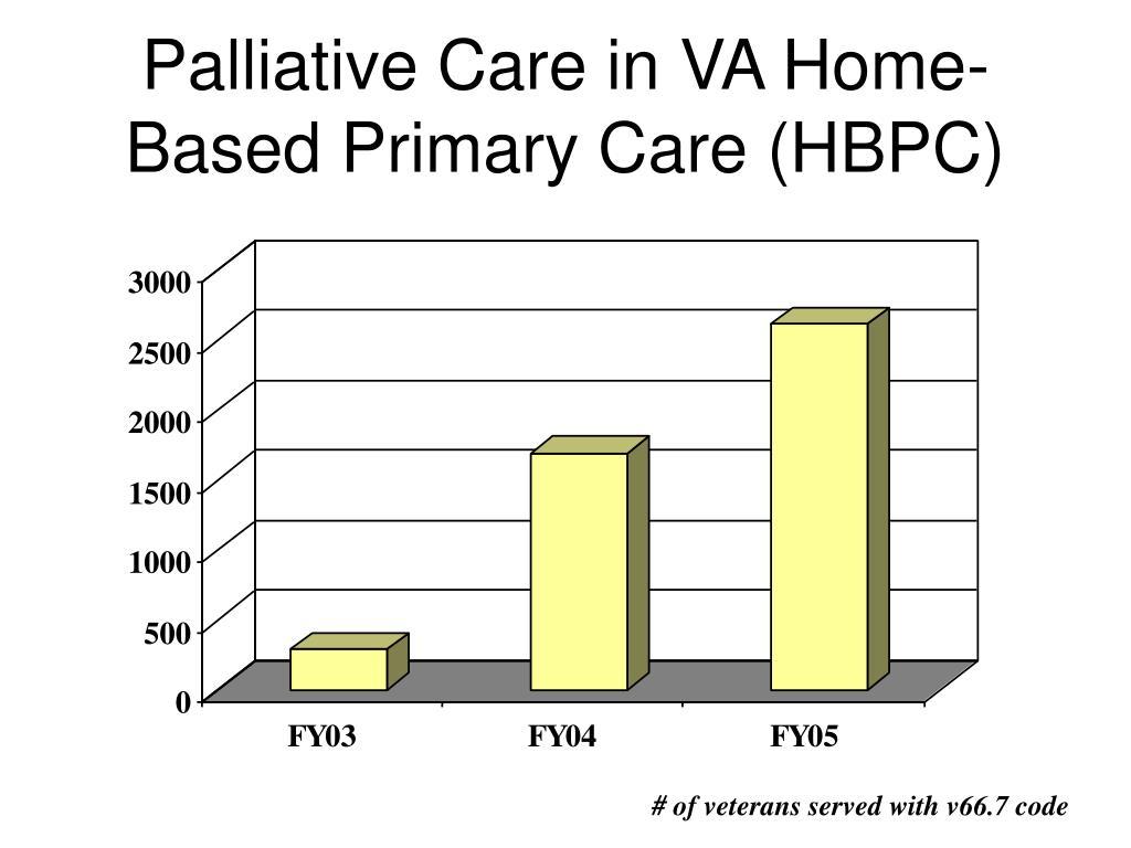Palliative Care in VA Home-Based Primary Care (HBPC)