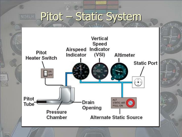 Pitot static system
