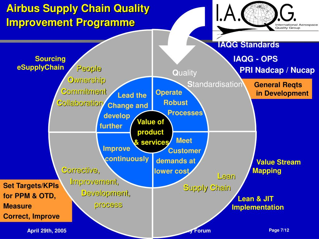 Airbus Supply Chain Quality