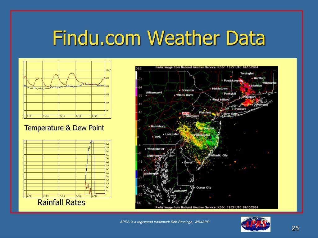 Findu.com Weather Data