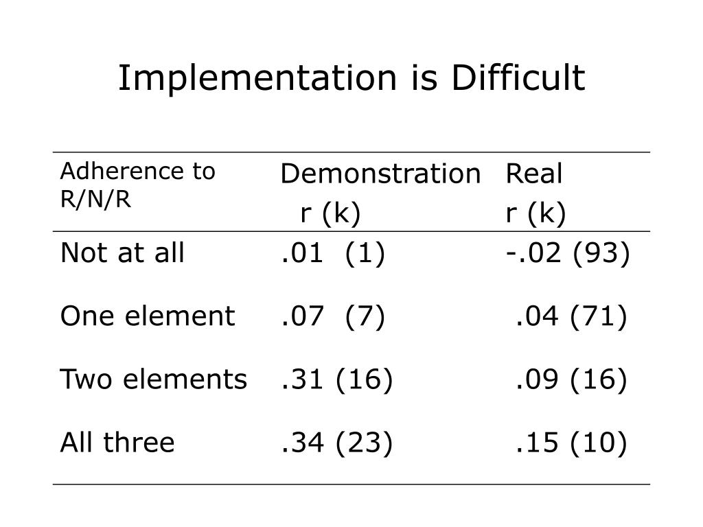 Implementation is Difficult