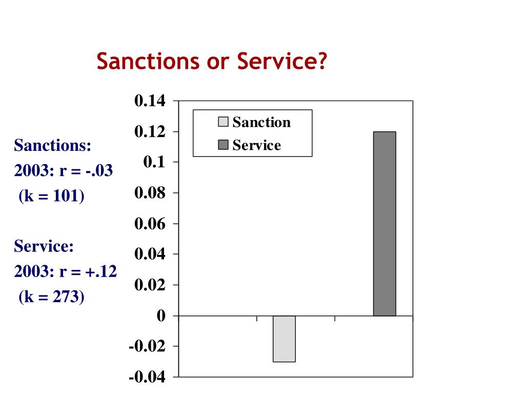 Sanctions or Service?