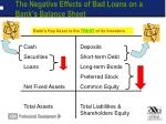 the negative effects of bad loans on a bank s balance sheet