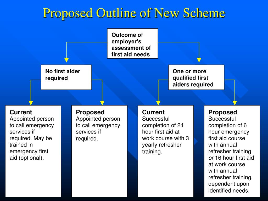 Proposed Outline of New Scheme